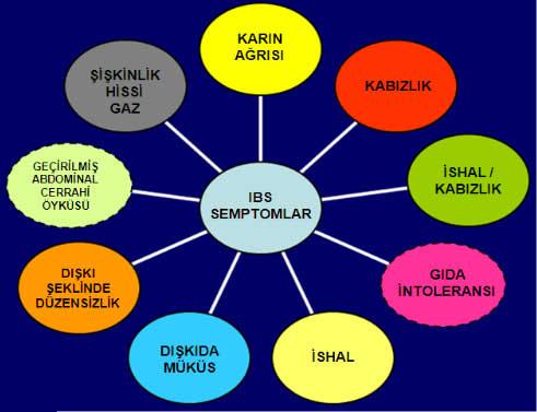 ibssymptoms